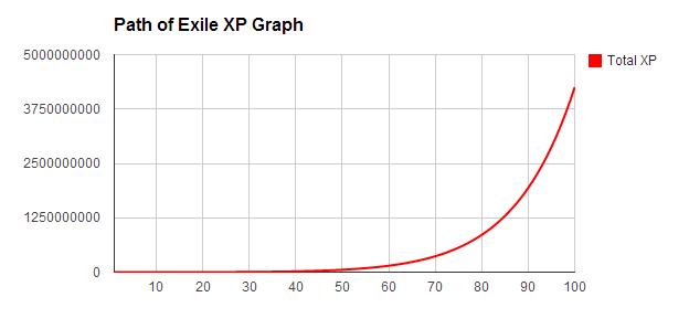 XPgraph.png